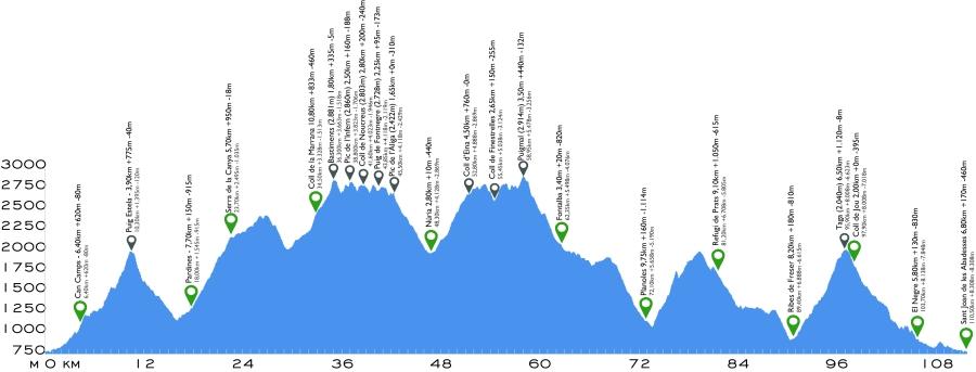Perfil de la Ultra Trail de Emmona de 110kms. ¿Asusta?